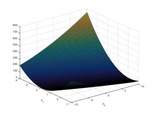 Surface drawing of cost function